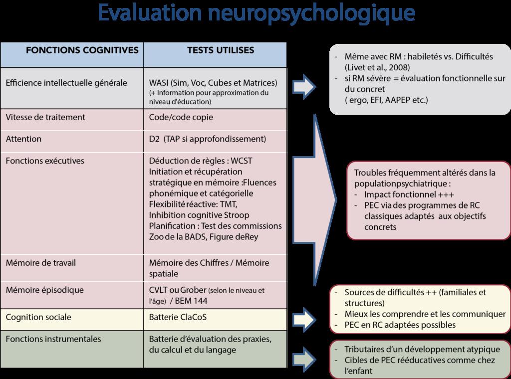 Charlotte Alexandre, Evaluation neuropsychologique