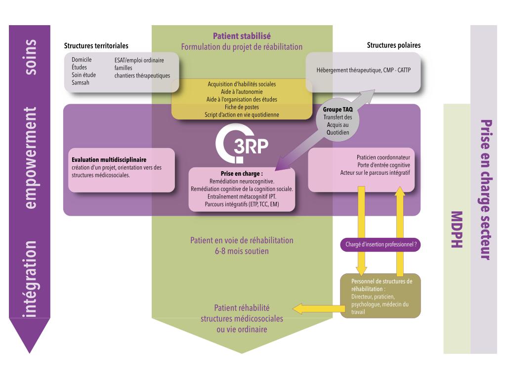 remédiation cognitive et réhabilitation, modèle du tremplin pour le rétablissement