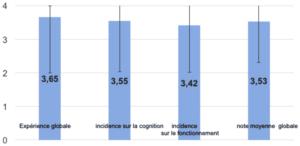 Evaluation du programme: niveau de satisfaction