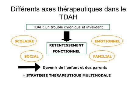 Différents axes thérapeutiques dans le TDAH