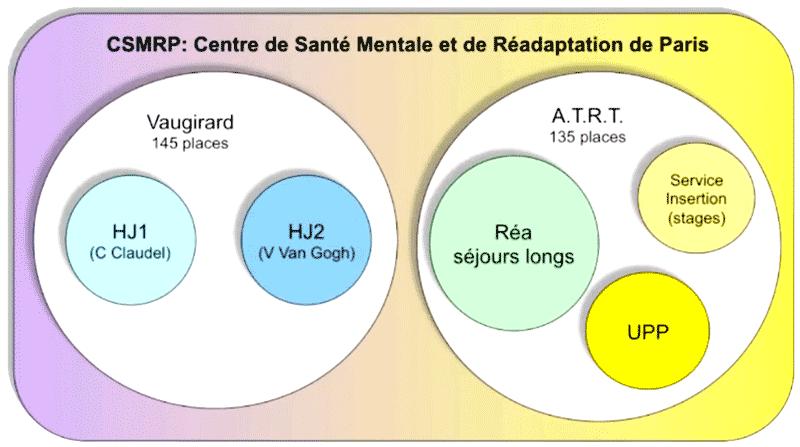 CSMRP : Centre de Santé Mentale et de Réadaptation de Paris
