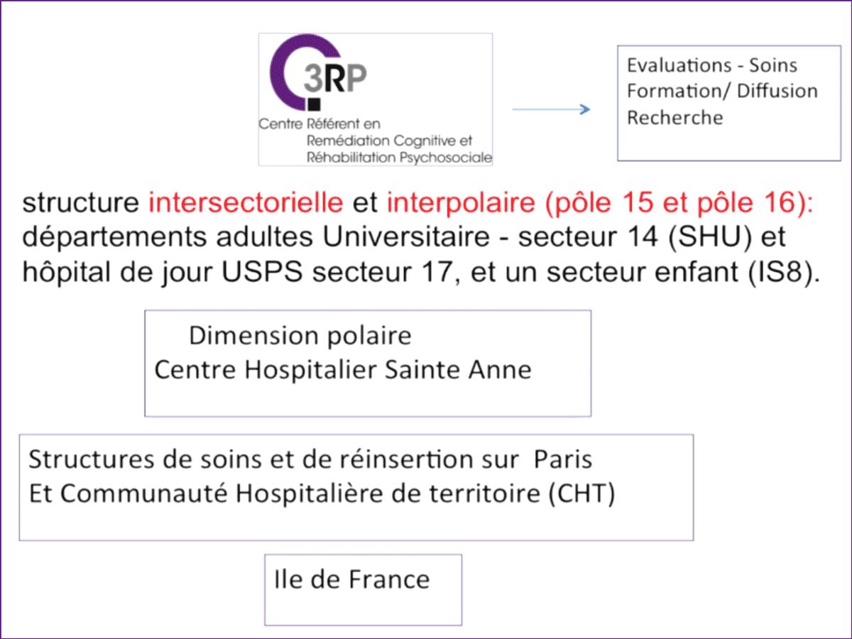 C3RP une structure labellisée
