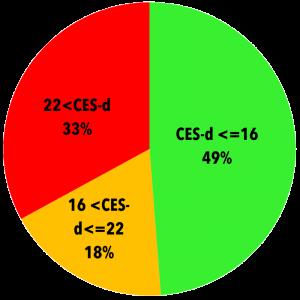 Score initial à la CES-d  de 404 participants à des groupes programme Profamille