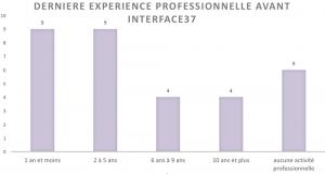 Dernière expérience professionnelle avant interFACE37 - IPS