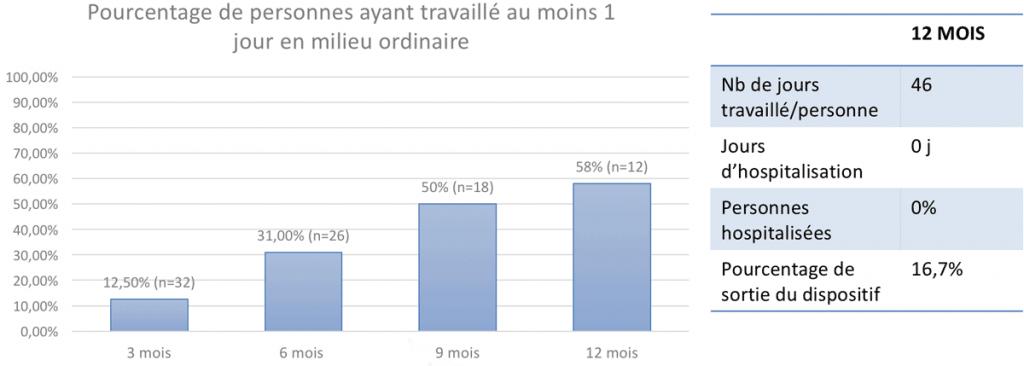 Pourcentage de personnes ayant travaillé au moins un jour en milieu ordinaire - IPS