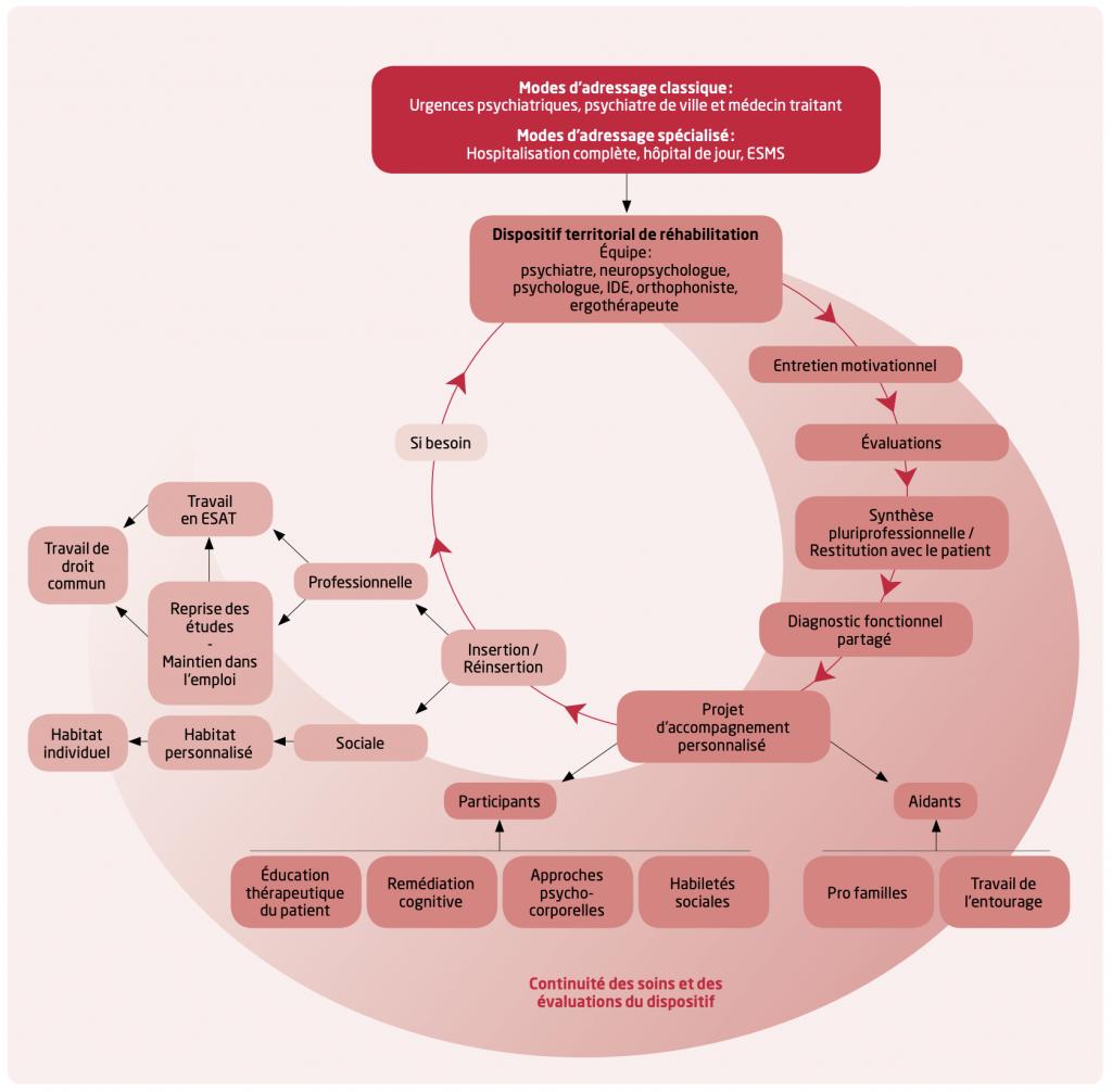 Schéma d'un parcours en réhabilitation psychosociale