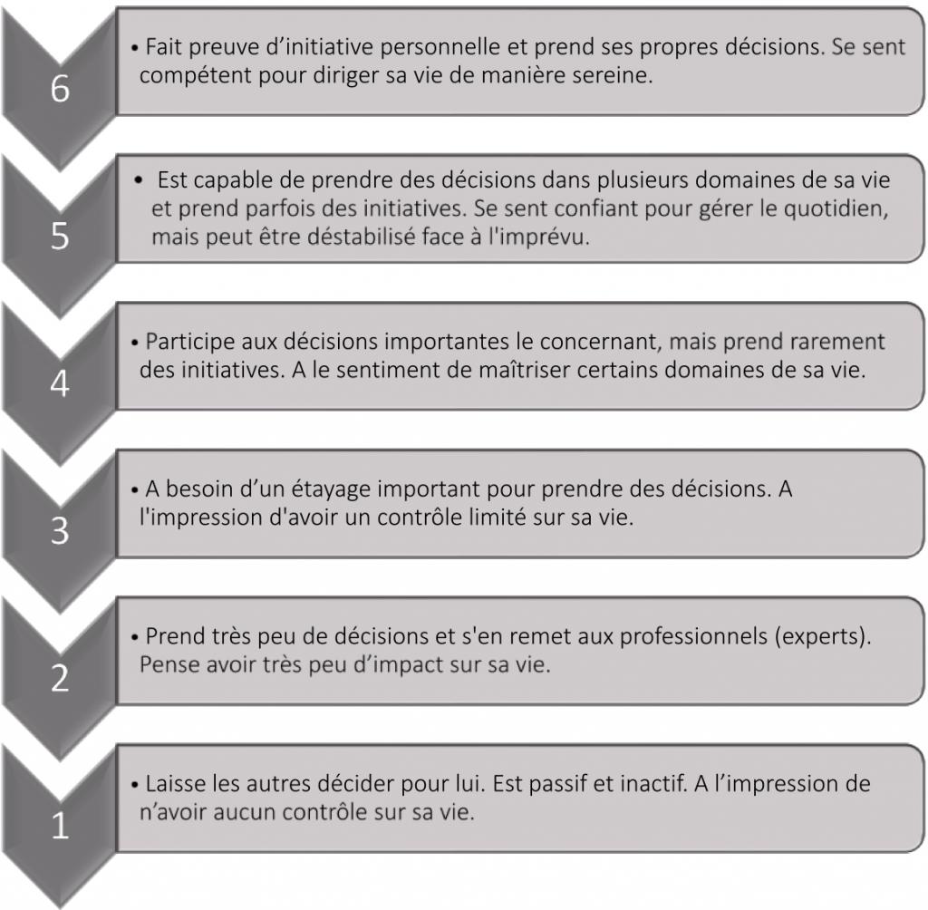 7. Echelle sur le pouvoir d'agir - Mesurer l'efficacité de la remédiation cognitive