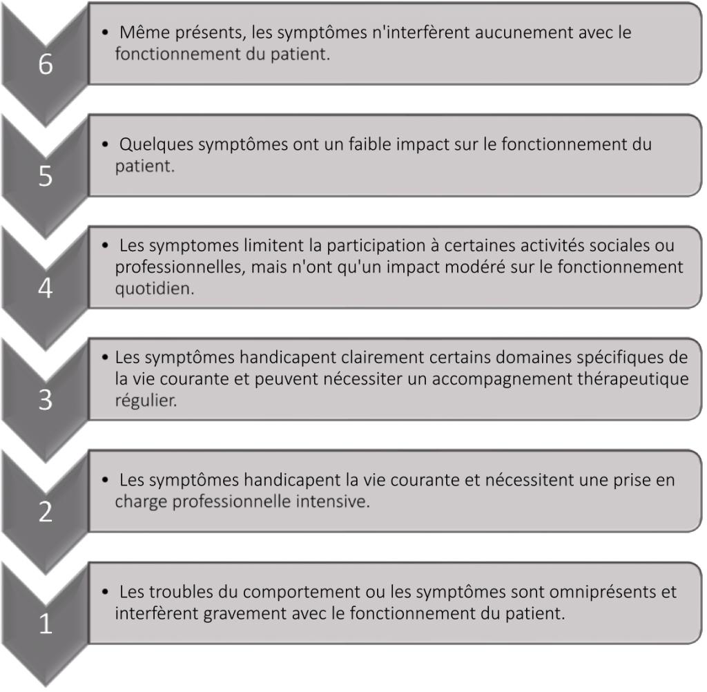 8. Échelle des effets des symptômes actuels - Mesurer l'efficacité de la remédiation cognitive