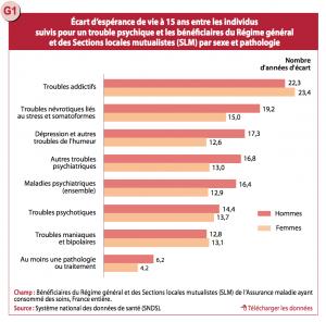 Écart d'espérance de vie à 15 ans entre les individus suivis pour un trouble psychique et les bénéficiaires du Régime général et des Sections locales mutualistes (SLM) par sexe et pathologie