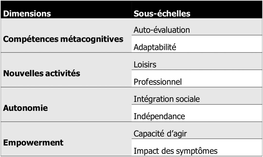 Echelle de réhabilitation cognitive - ERC - efficacité de la remédiation cognitive