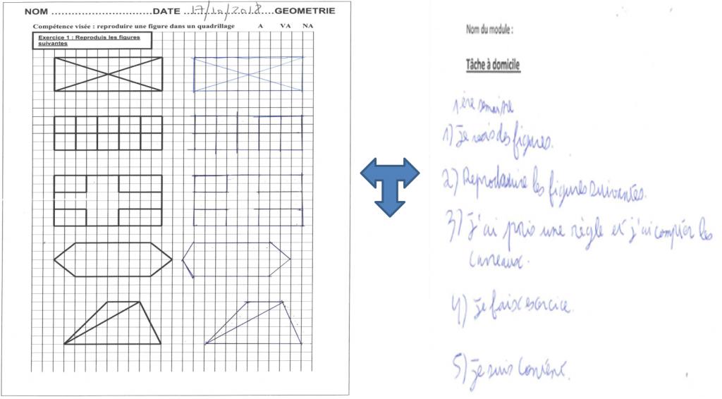 apprentissage de la procédure générale et application, organisation visuo-spatiale