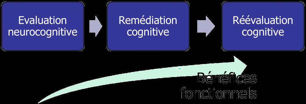 Le modèle « classique » efficacité de la remédiation cognitive
